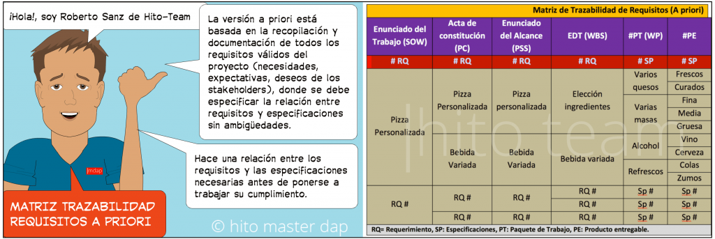 Matriz de requisitos del proyecto